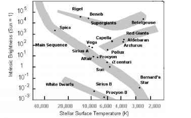 The interstellar neighborhood astrodynamics fossil hunters the hertzsprung russell classification chart for stars ccuart Gallery