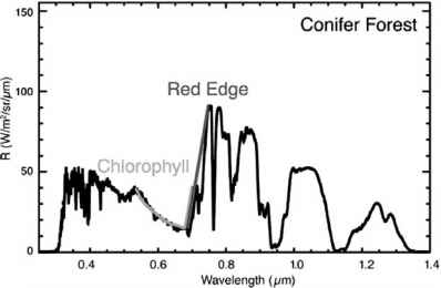 Atmospheric Absorption Red Edge