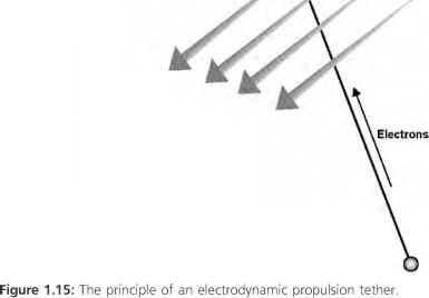 Electrodynamic Tether Propulsion