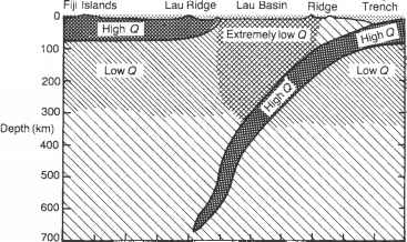 Tonga Ridge Subduction Attenuation