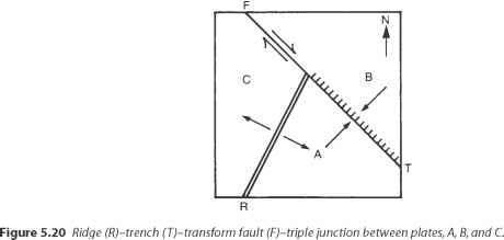 Triple Junction Velocity Diagram