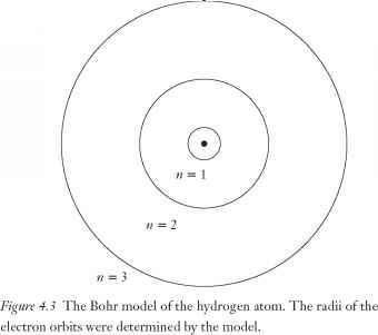 Bohr, Niels Henrik David