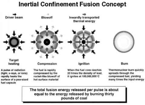 Inertial Confinement Fusion Propulsion