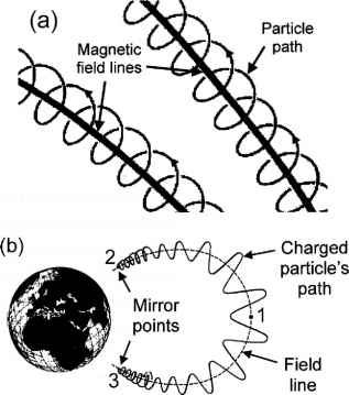 Charged Particle Magnetic Field