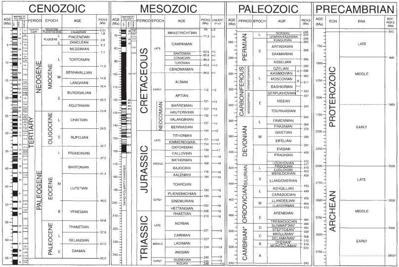 Time Scale Geological Society America