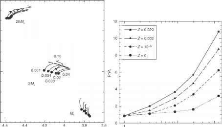the keffect - stellar populations